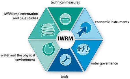 E-Learning IWRM
