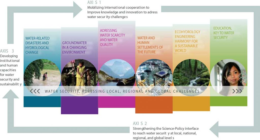 The illustration shows the six key issues of phase VIII of IHP: Water Security – Responses to Local, Regional and Global Challenges (2014–2021).